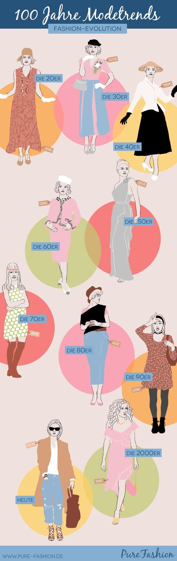 Infografik 100 Jahre Damenmode