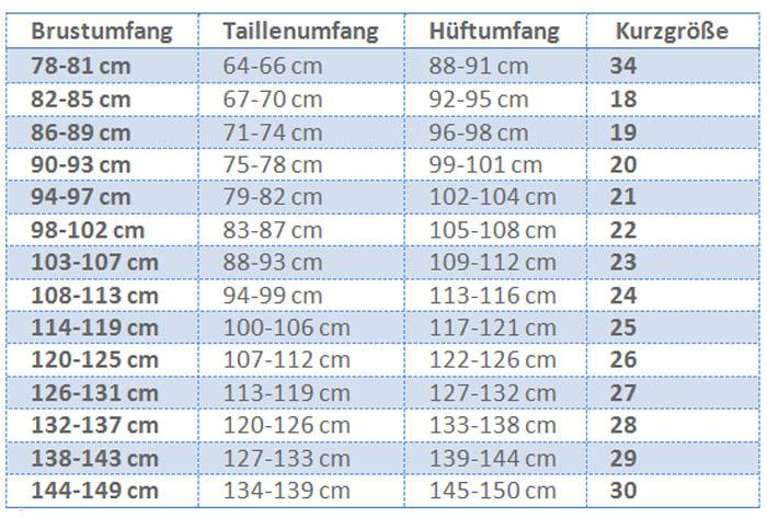 Tabelle Kurzgrößen
